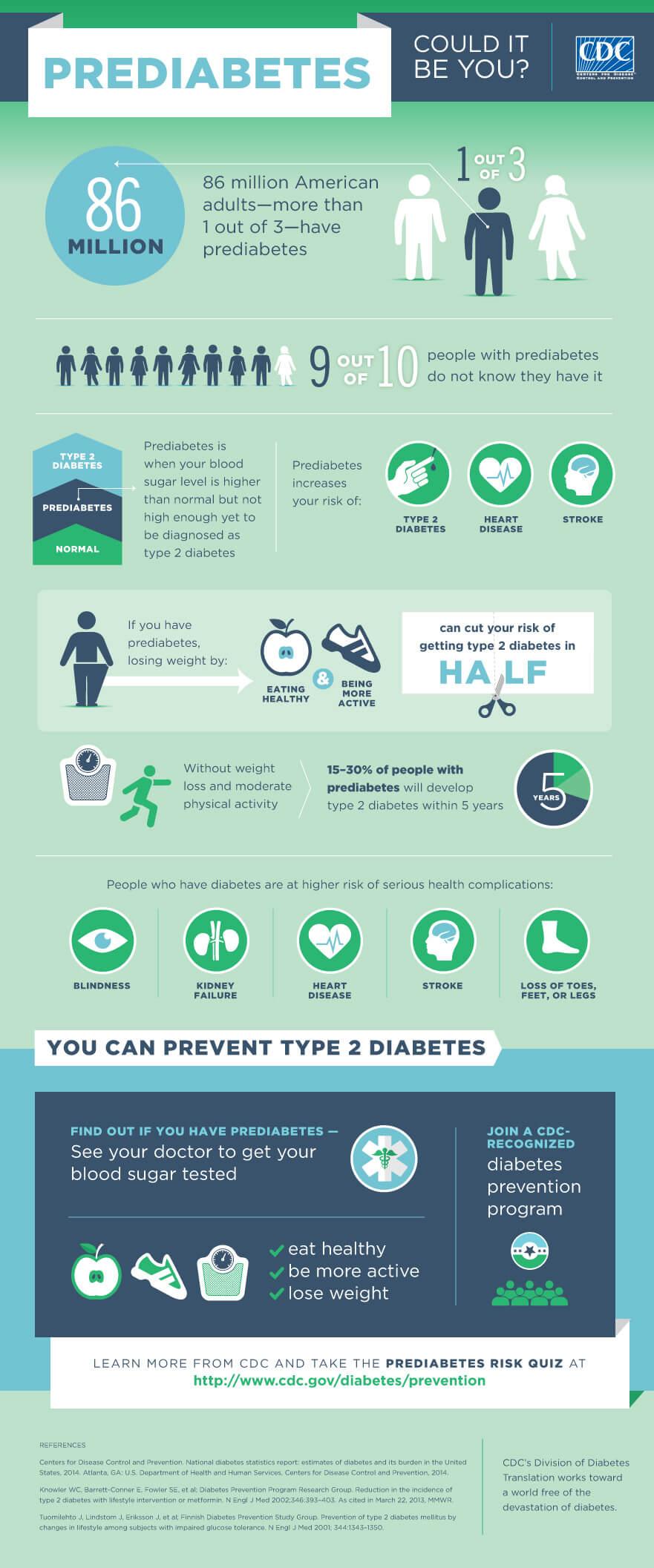prediabetes infografía de los CDC