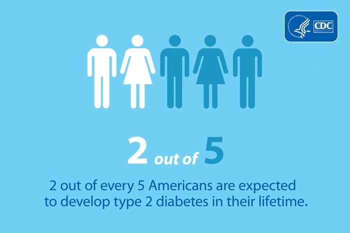 Infografía sobre la diabetes cdc